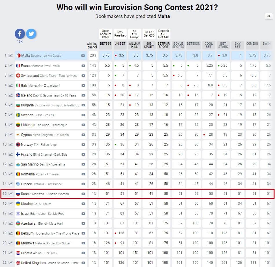 Сделать ставку на победу в евровидении 2021 париматч беттинг